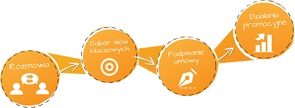 pozycjonowanie_proces
